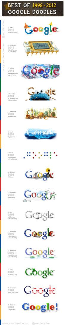 Google Doodles Best Of 1998-2012