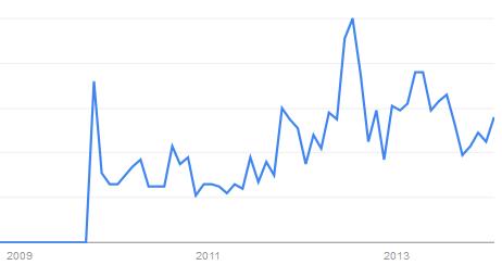 "Google Trends - ""eMail gehackt"""