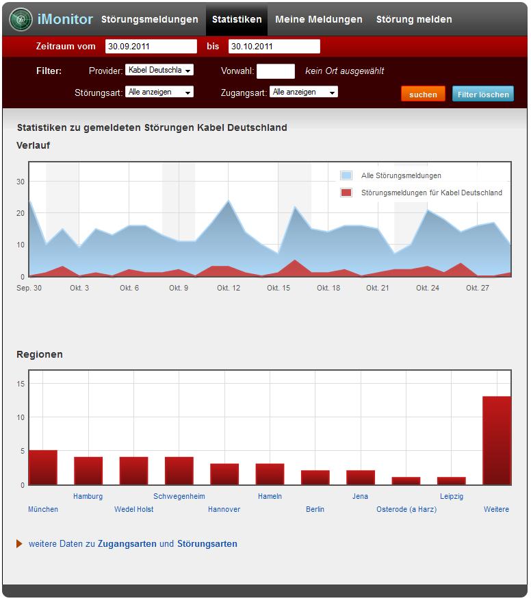 Statistiken über Internetausfälle