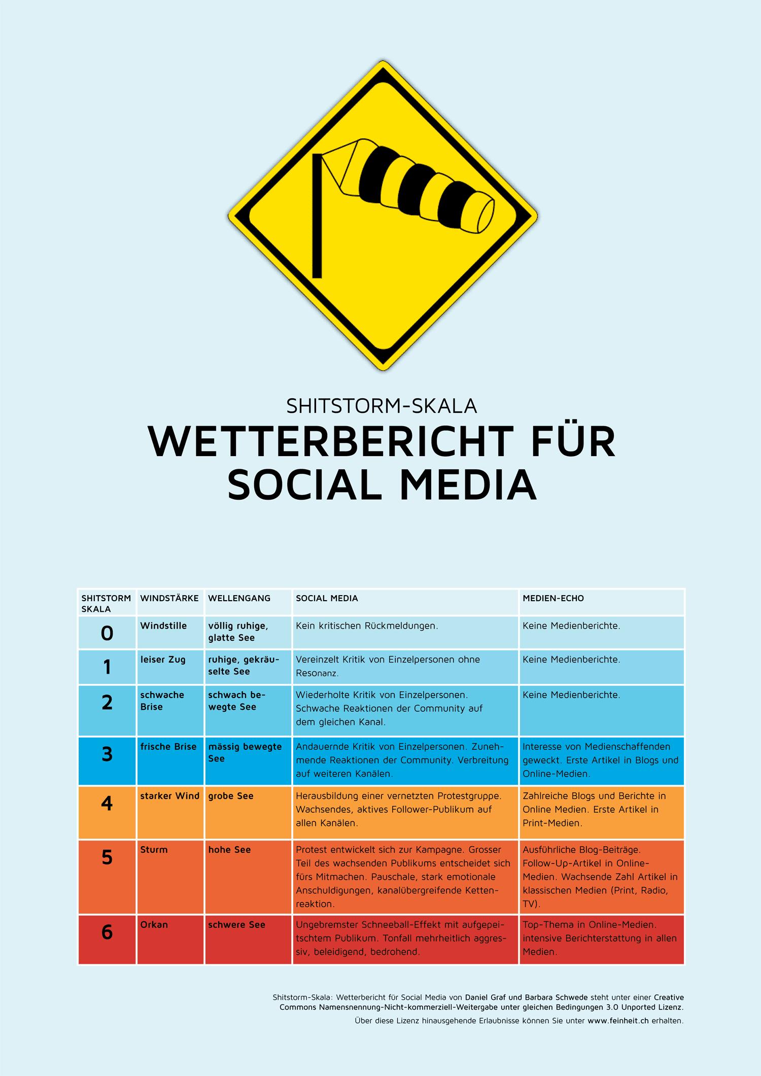 Infografik einer Shitstorm-Welle in Windstärken